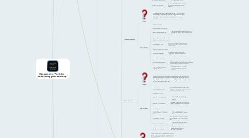 Mind Map: Management of Portfolios(MoP®) study guide mind map