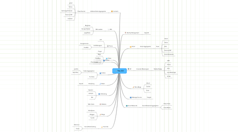 Mind Map: You 2.0