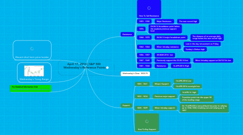 Mind Map: April 17, 2014 | S&P 500  Wednesday's Reference Points