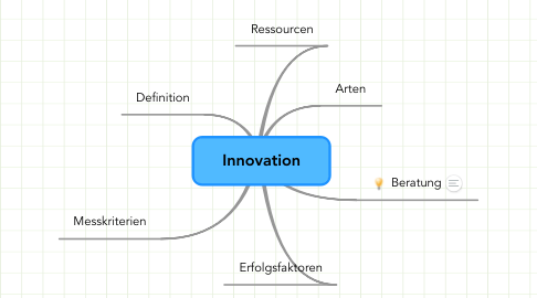 Mind Map: Innovation