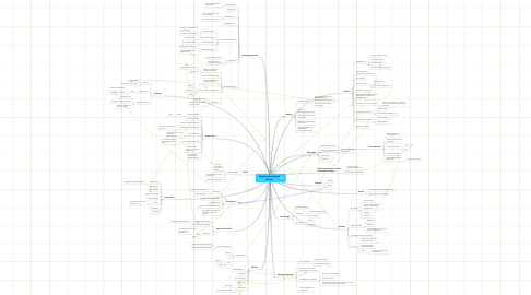 Mind Map: Digitale Gesellschaft tilli.me