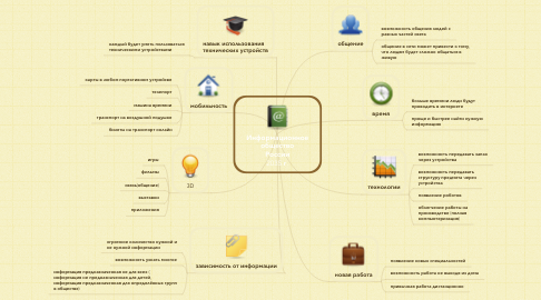 Mind Map: Информационное общество России 2035 г.