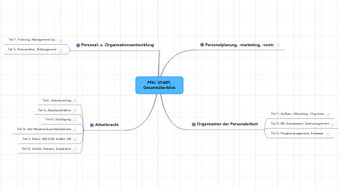 Mind Map: PFK/ START,Gesamtüberblick