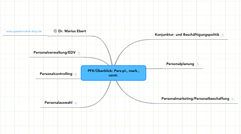 Mind Map: PFK/Überblick: Pers-pl., mark., contr.