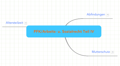 Mind Map: PFK/Arbeits- u. Sozialrecht Teil IV