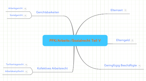 Mind Map: PFK/Arbeits-/Sozialrecht Teil V