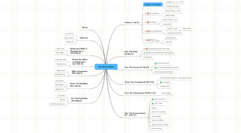 Mind Map: The Princess Bride