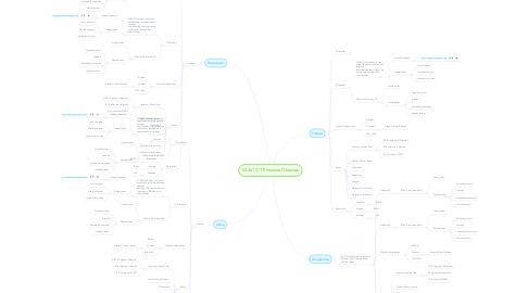 Mind Map: 03.361 ICT Ernestine Okemow