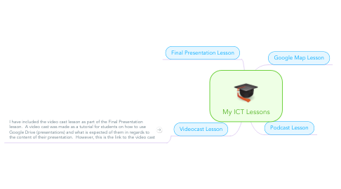 Mind Map: My ICT Lessons