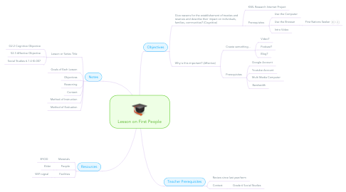 Mind Map: Lesson on First People