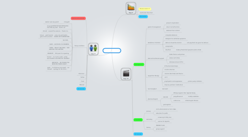 Mind Map: PBL 6 session 3