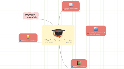 Mind Map: Copy of Learning Design and Technology