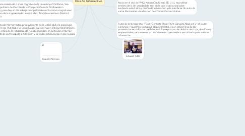 Mind Map: Diseño Interactivo