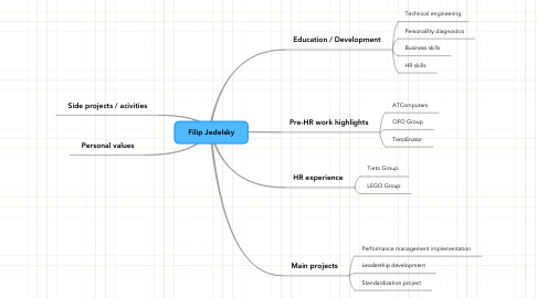 Mind Map: Filip Jedelsky