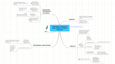 Mind Map: Class Project:  Develop an