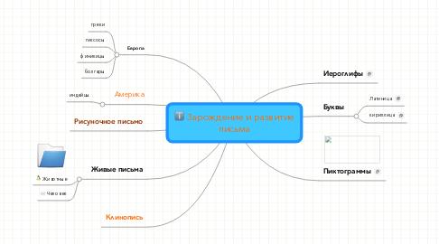 Mind Map: Зарождение и развитиеписьма