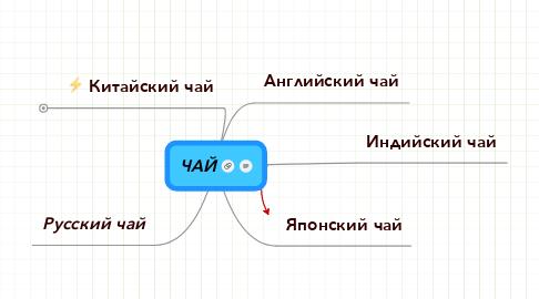 Mind Map: ЧАЙ