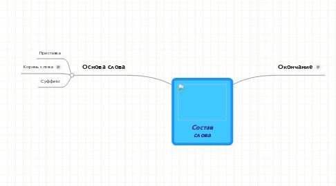 Mind Map: Составслова