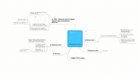 Mind Map: История кино