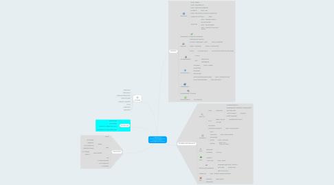 Mind Map: Pédagolab 2014 MOOC et autres dispositifs deformation à distance  Grace Kraska Univ-La Rochelle