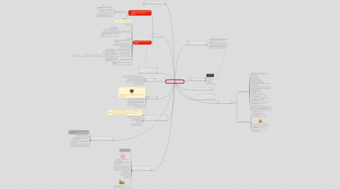 Mind Map: Enfoque Diferencial