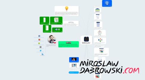 Mind Map: AgilePM® (PL) - Zwinne zarządzanie projektami