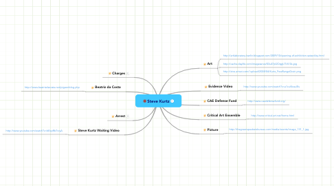Mind Map: Steve Kurtz