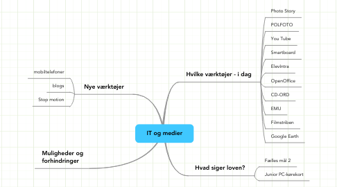 Mind Map: IT og medier