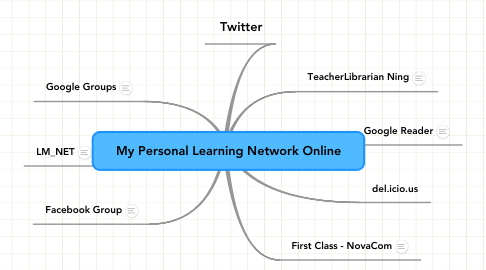 Mind Map: My Personal Learning Network Online