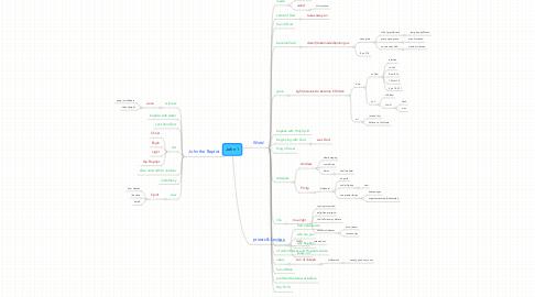 Mind Map: John 1