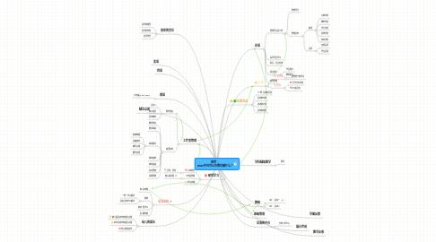 Mind Map: 思考: WIKI平台可以为我们做什么?