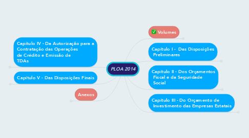 Mind Map: PLOA 2014
