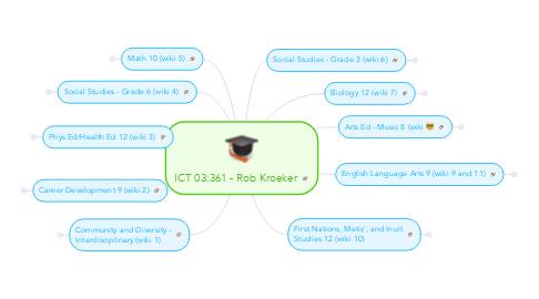 Mind Map: ICT 03:361 - Rob Kroeker