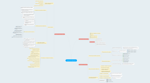 Mind Map: Управление конфликтами