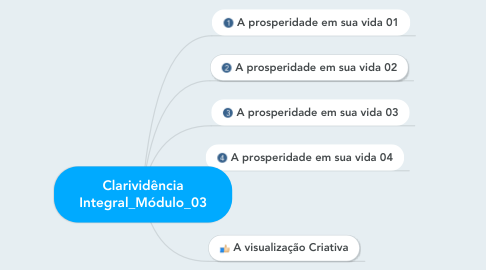 Mind Map: Clarividência Integral_Módulo_03