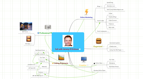 Mind Map: Sell with Jeremy R Erickson