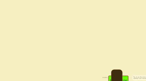 Mind Map: POP ART (Sec 3NA3 e-learning)