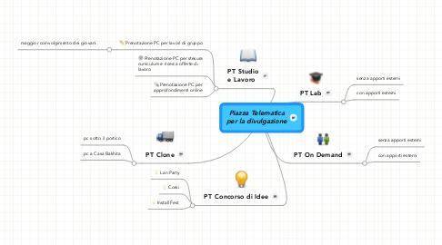 Mind Map: Piazza Telematica per la divulgazione