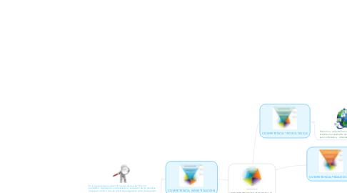 Mind Map: COMPETENCIAS TIC PARA ELDESARROLLO PROFESIONAL  DOCENTE