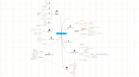 Mind Map: EDUC7102 Making your teaching more effective through technology
