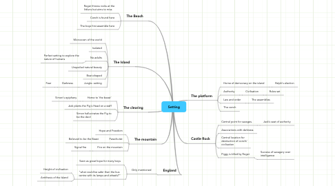 Mind Map: Setting