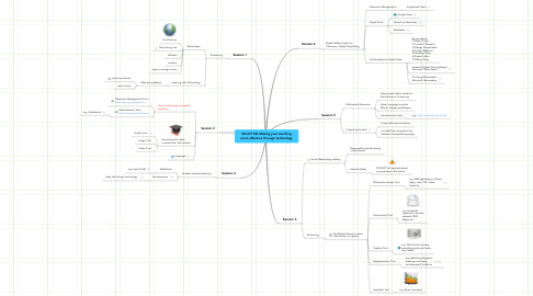 Mind Map: EDUC7102 Making your teaching