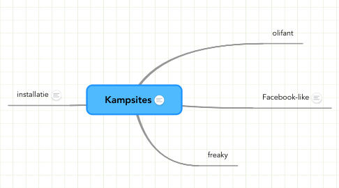 Mind Map: Kampsites