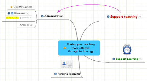 Mind Map: Making your teaching more effecive through technology
