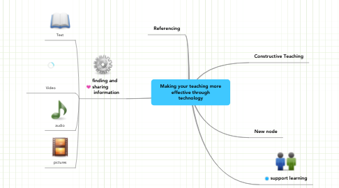 Mind Map: Making your teaching more