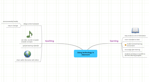 Mind Map: Using technology in classroom