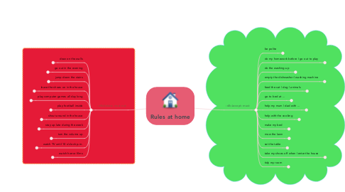 Mind Map: Rules at home