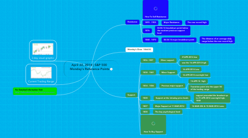 Mind Map: April 22, 2014 | S&P 500  Monday's Reference Points