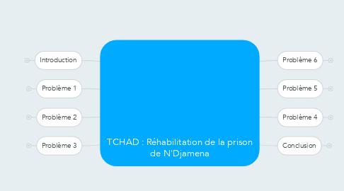 Mind Map: TCHAD : Réhabilitation de la prison de N'Djamena