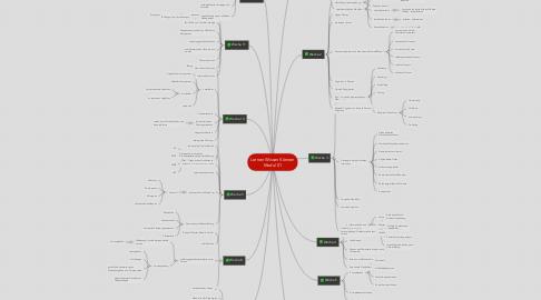 Mind Map: Lernen Wissen Können Modul 01